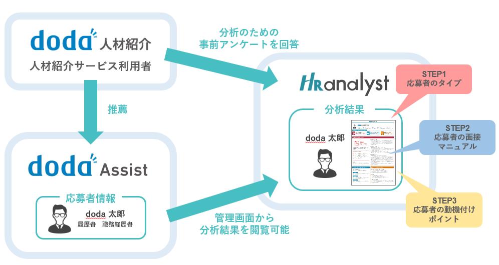 面接に特化した人材分析サービス「HRアナリスト」の分析結果が、中途採用支援システム「doda Assist」から閲覧可能になります!